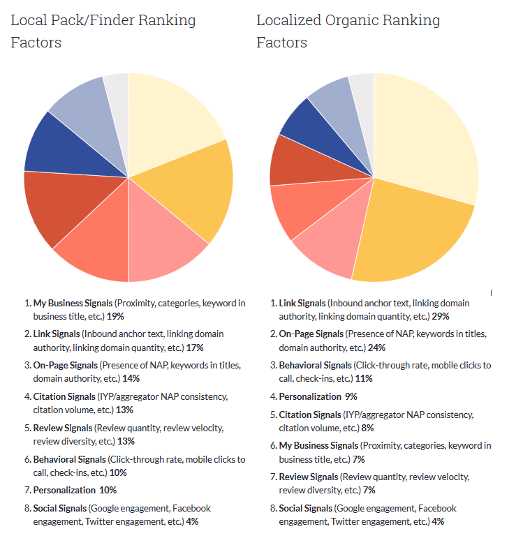 Local Search Ranking Factors 2017