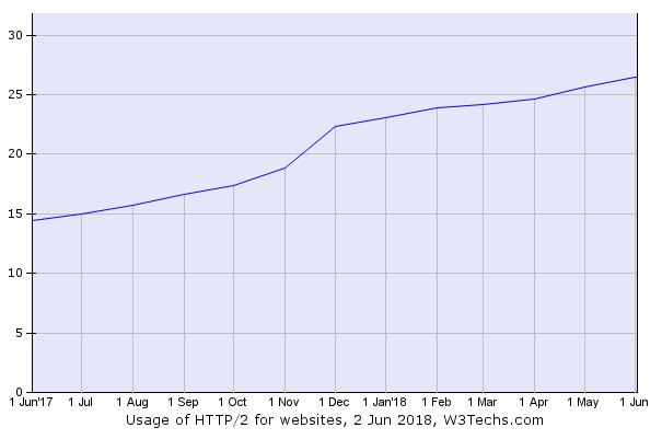 usage-http2