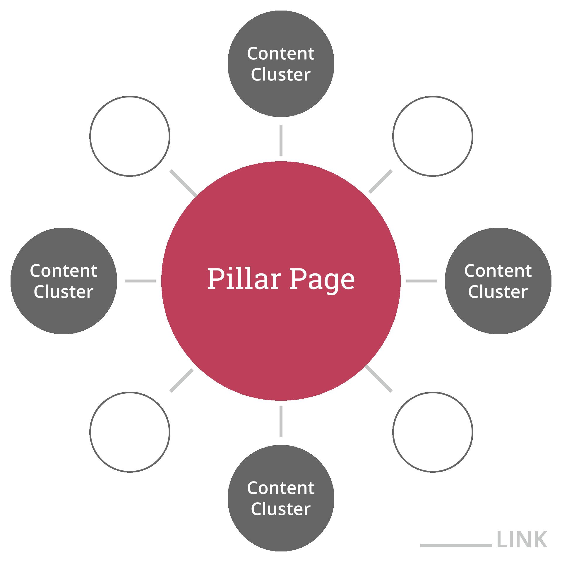pillar page - Was ist eine Pillar-Page? So erstellst Du eine Pillar-Page – SEO 2019